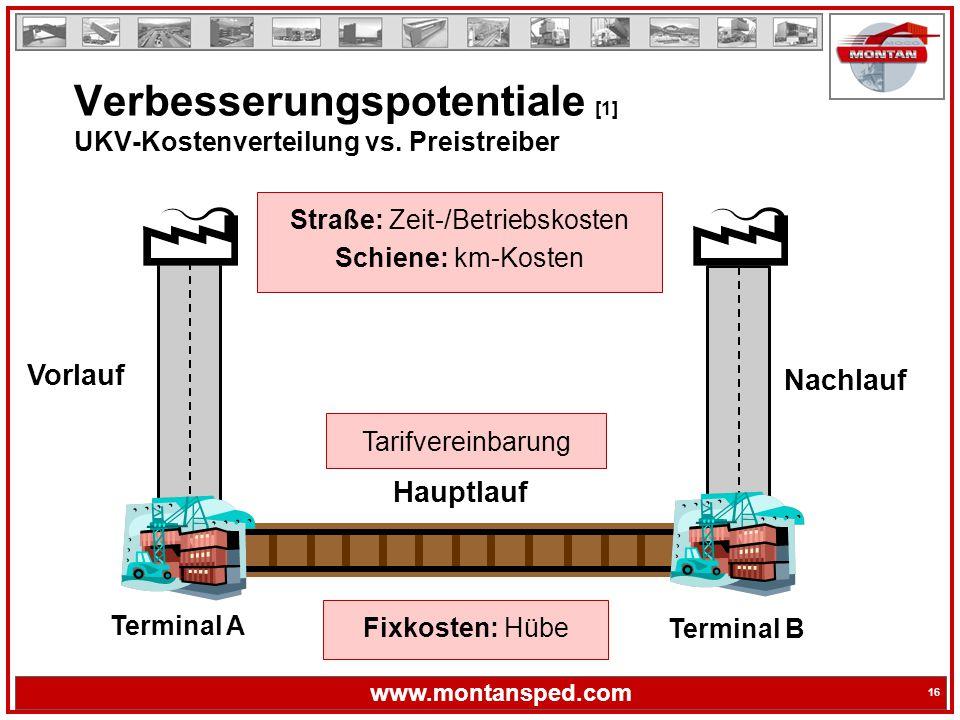 Verbesserungspotentiale [1] UKV-Kostenverteilung vs. Preistreiber